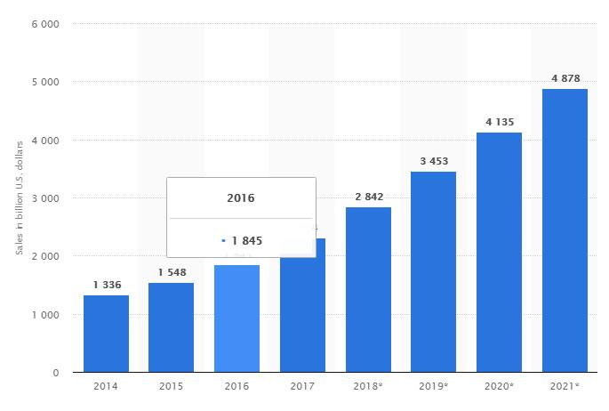 Statistika prodaje preko interneta